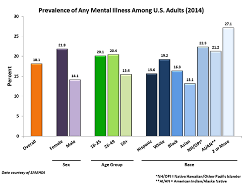 Mental Disorders Among Leading Causes >> University Of Maryland School Of Nursing